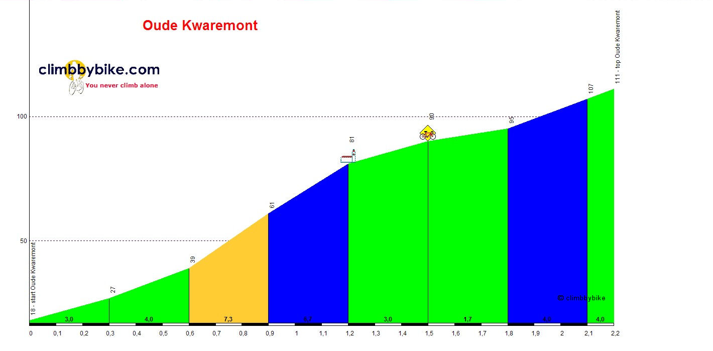 Oude_Kwaremont_profile